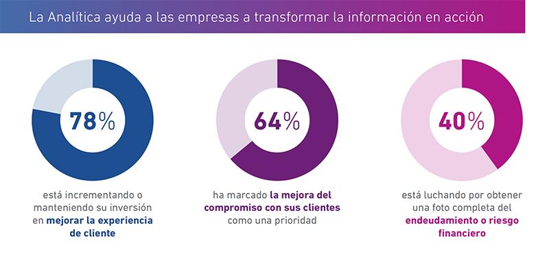 El 50 % de las empresas espera volver a obtener beneficios en los próximos 12 meses - Just Retail