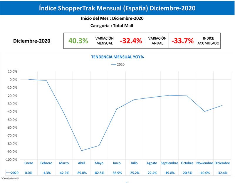 La afluencia a centros comerciales se contrajo un 33,7 % en 2020 - Just Retail