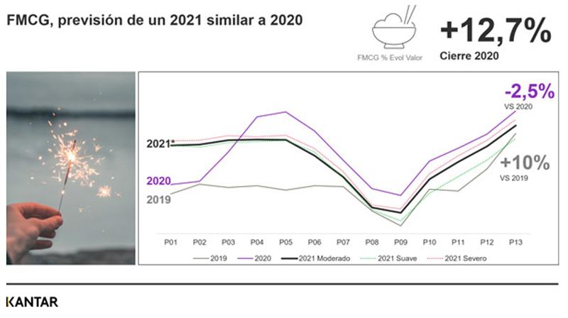 El ritmo de vacunación marcará el crecimiento de gran consumo en 2021 - Just Retail