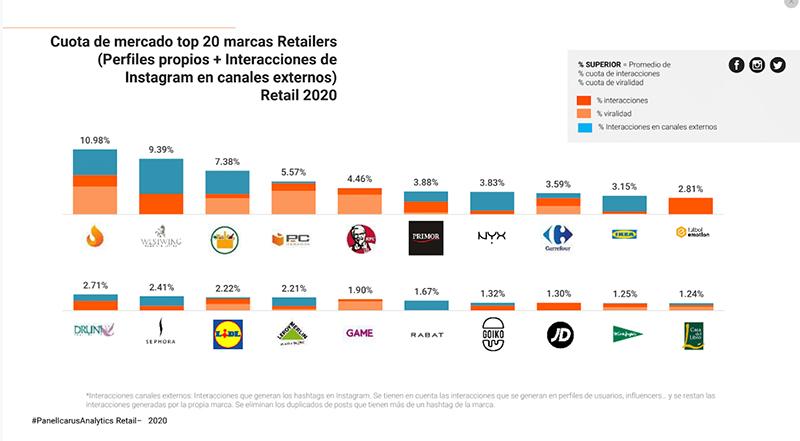 Estudio marcas - Just Retail