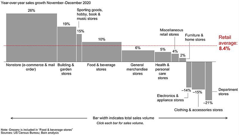 Los objetivos del retail en 2021 - Just Retail
