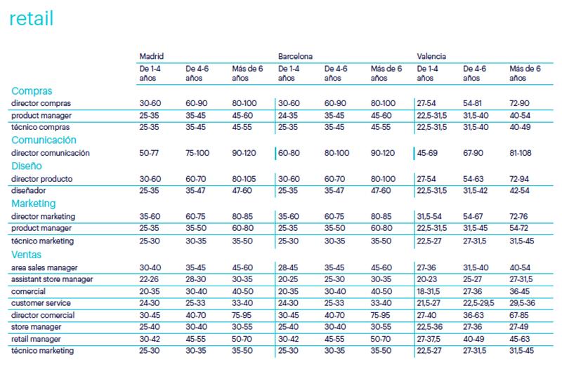 tabla salarios randstad noticias retail