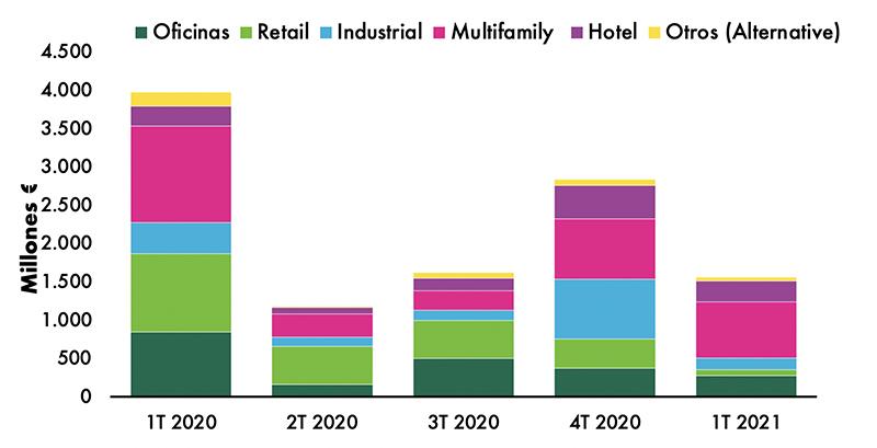 CBRE inversión sector inmobiliario primer trimestre 2021 noticias retail