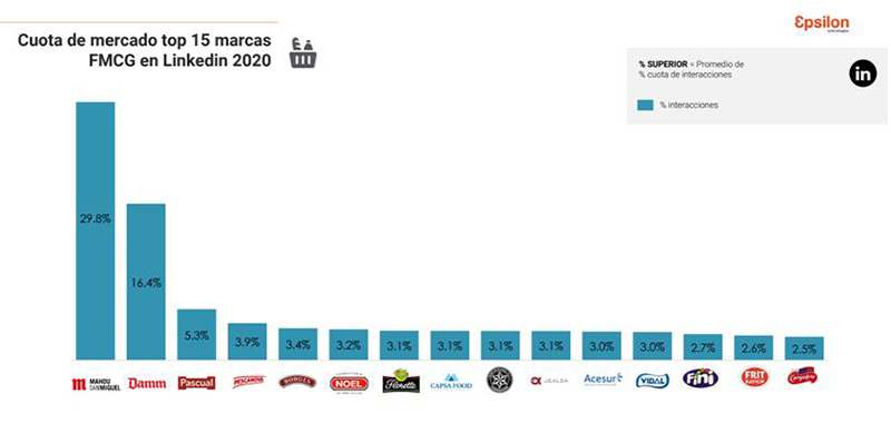 Epsilon Icarus Analytics Retail Gran Consumo 2020 Linkedin noticias retail