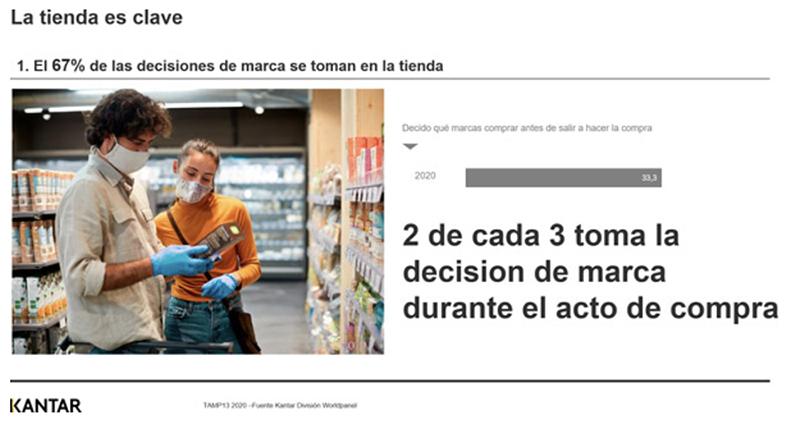 Kantar decisión compra marcas tienda noticias retail