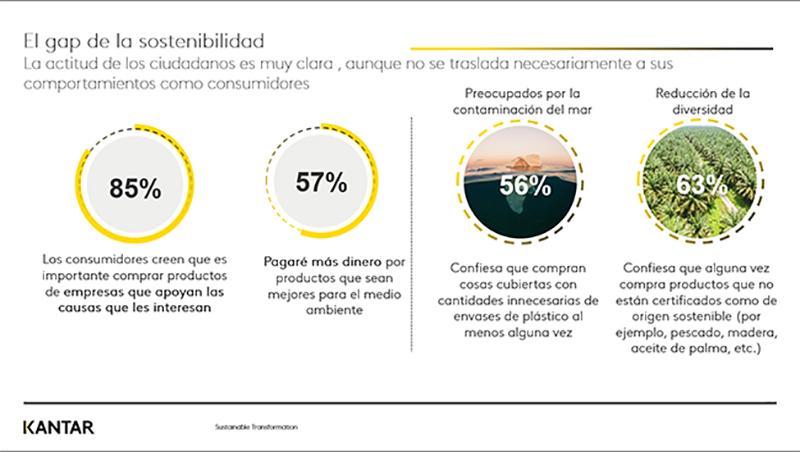 Kantar sostenibilidad consumidor comportamiento compra noticias retail