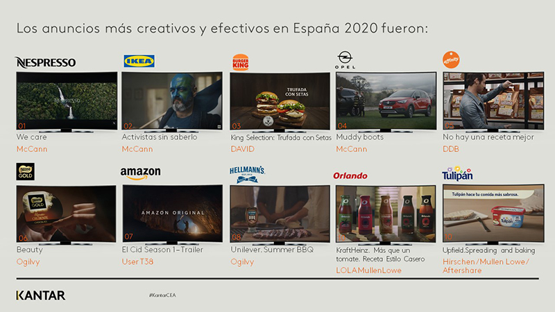 Nespresso, Ikea y Burger King Kantar Creative Effectiveness Awards 2021 noticias retail