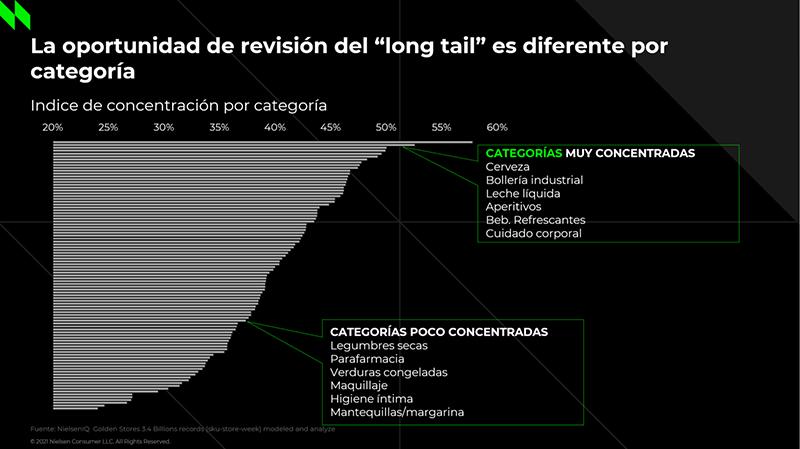 Nielsen gran consumo productos lineal noticias retail