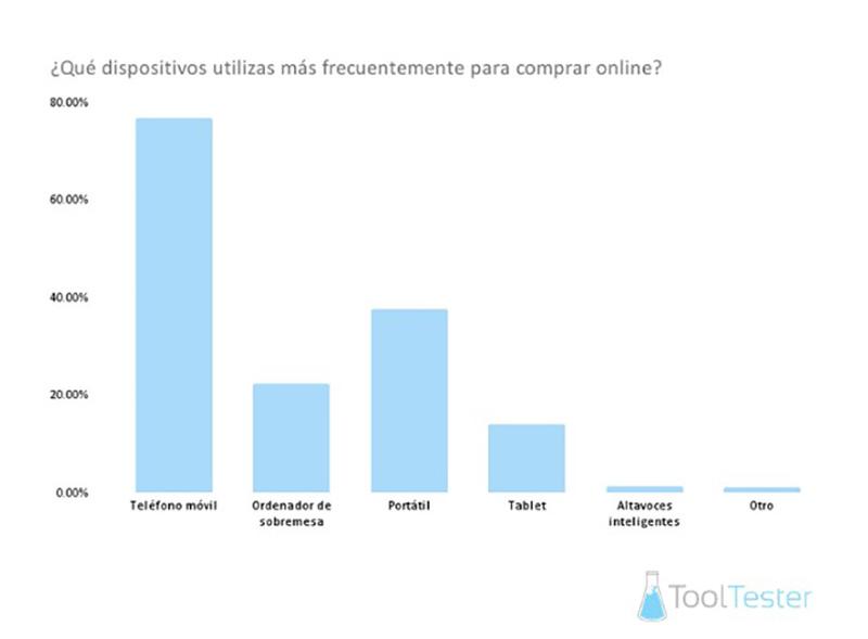 WebsiteToolTester smartphone compras online noticias retail
