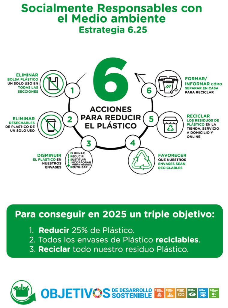 Mercadona consumo energético sostenibilidad noticias retail