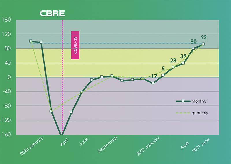 CBRE Recovery Monitor sector inmobiliario recuperación noticias retail
