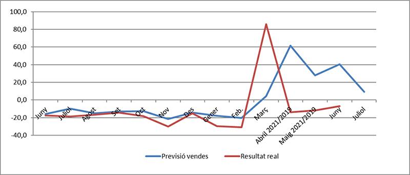 Comertia indicador ventas noticias retail