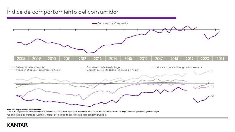 Kantar confianza consumidor español normalidad noticias retail