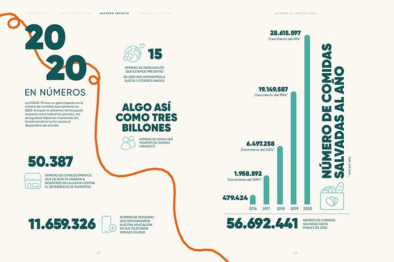 Too Good To Go Carbono Neutral+ informe impacto noticias retail