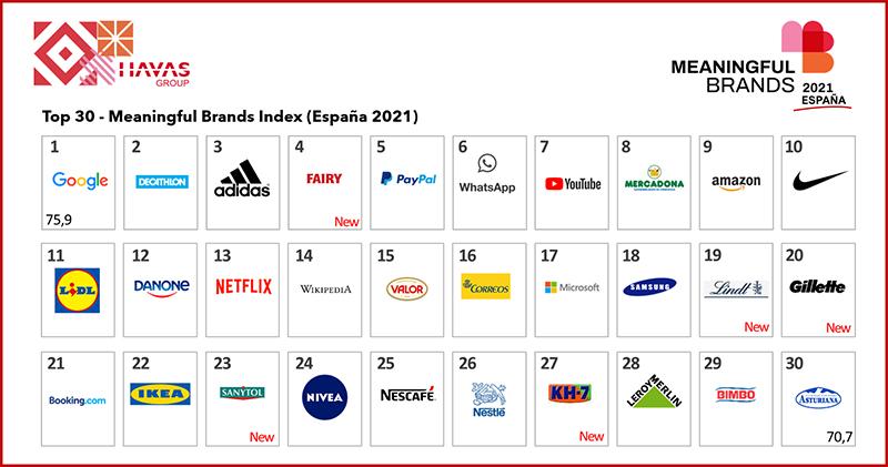 ranking marcas meaingful noticias retail havas media