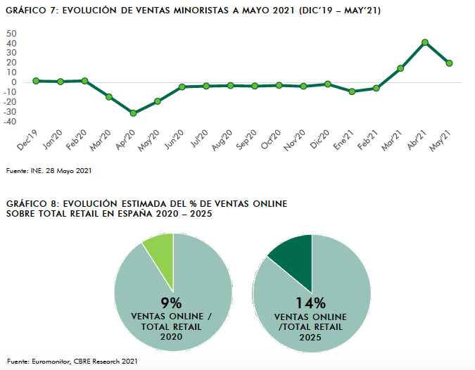 retail inversión noticias CBRE gráfico
