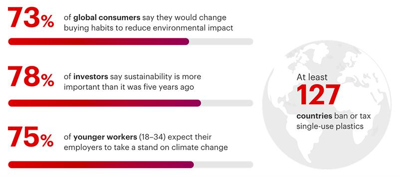 En su infografía 'Five Quick Takes on the Sustainability Revolution', Bain & Company resume cinco de sus informes recientes más destacados en relación con la sostenibilidad.