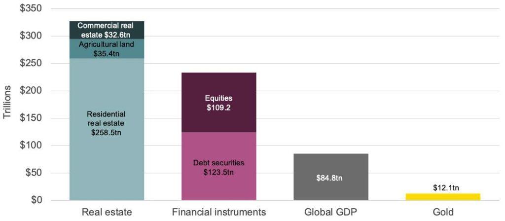 valor activos inmobiliarios mundial